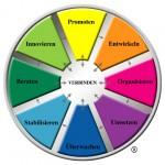 team management system modell der arbeitsfunktionen