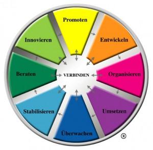 Rad für Teambuildingmassnahmen