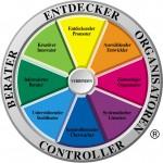 team managment system modell der arbeitspraeferenzen