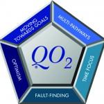 McCann Risk-Orientation (QO2™) Model